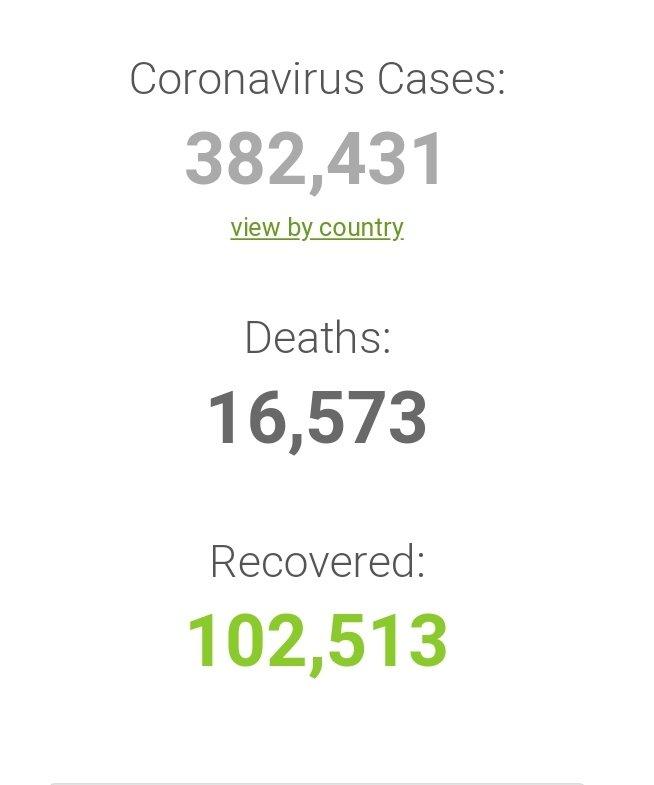 Corona virus - global statistics